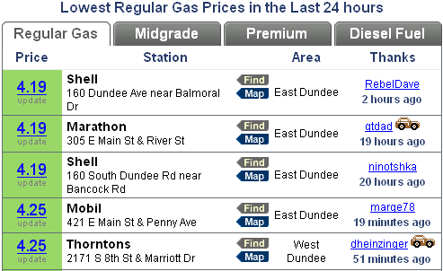 How to Find Cheap Gas Prices through Technology
